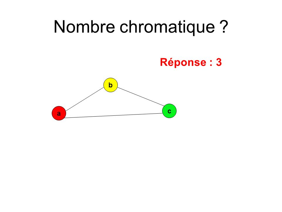Nombre chromatique Réponse : 3 b c a