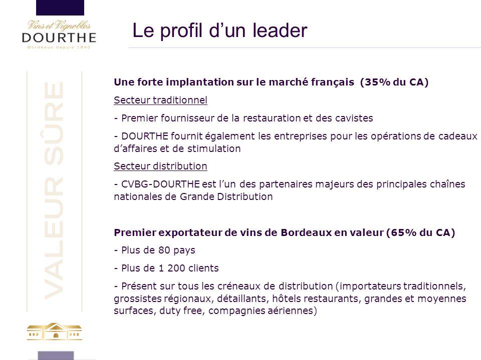 Le profil d'un leader Une forte implantation sur le marché français (35% du CA) Secteur traditionnel.
