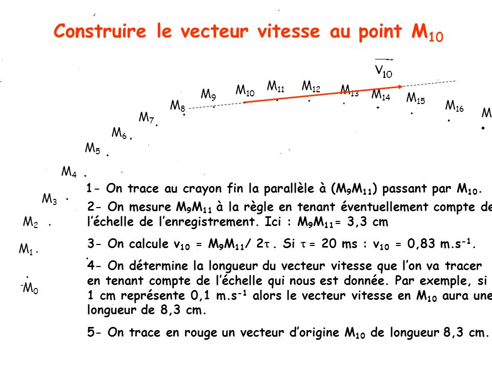 Construire le vecteur vitesse au point M10