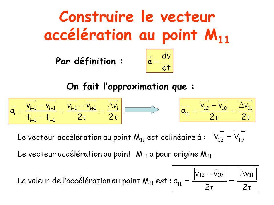 Construire le vecteur accélération au point M11