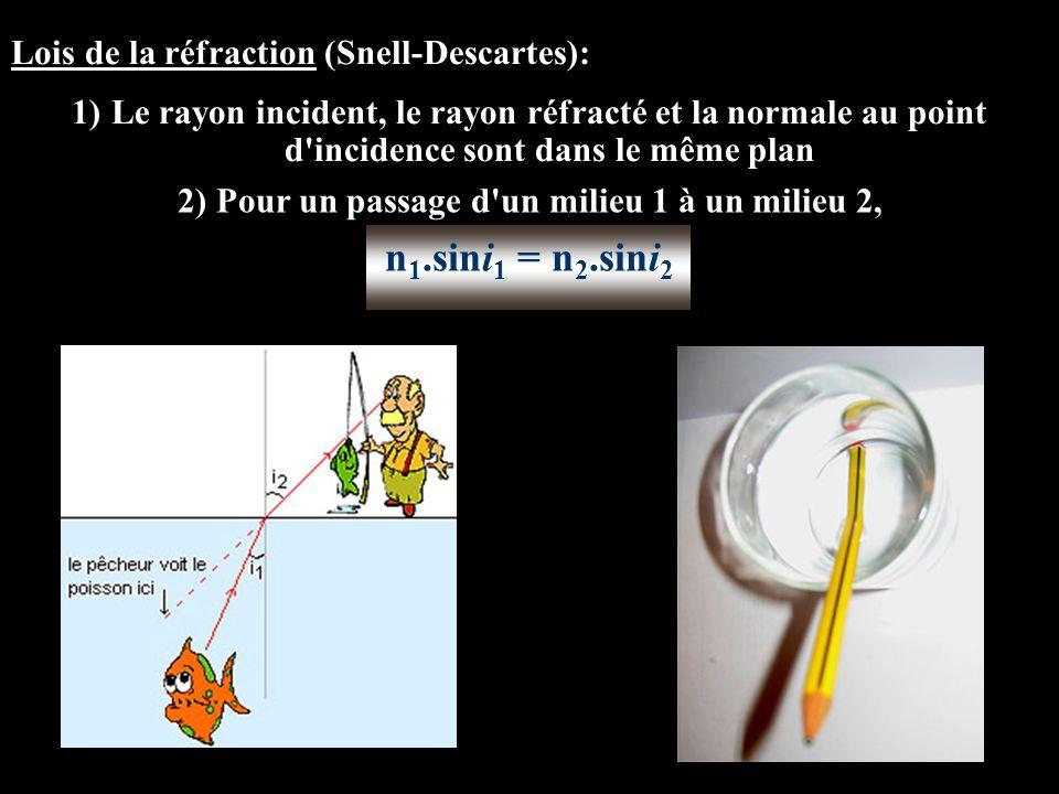 2) Pour un passage d un milieu 1 à un milieu 2,