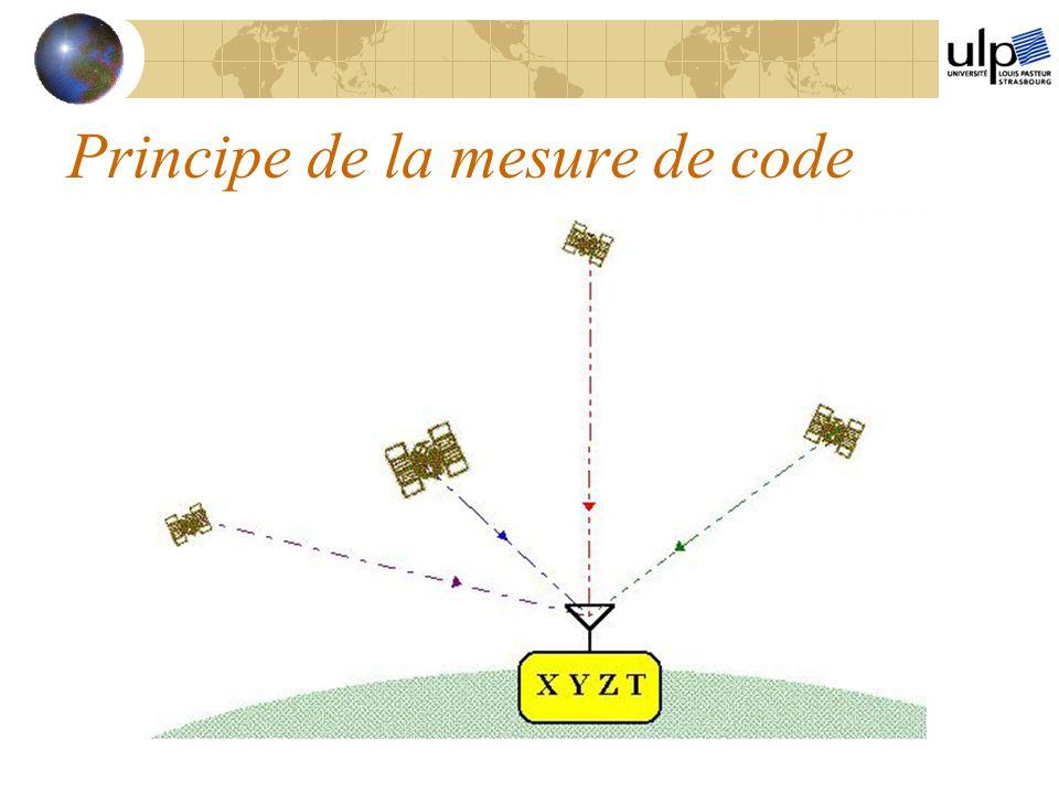 Principe de la mesure de code