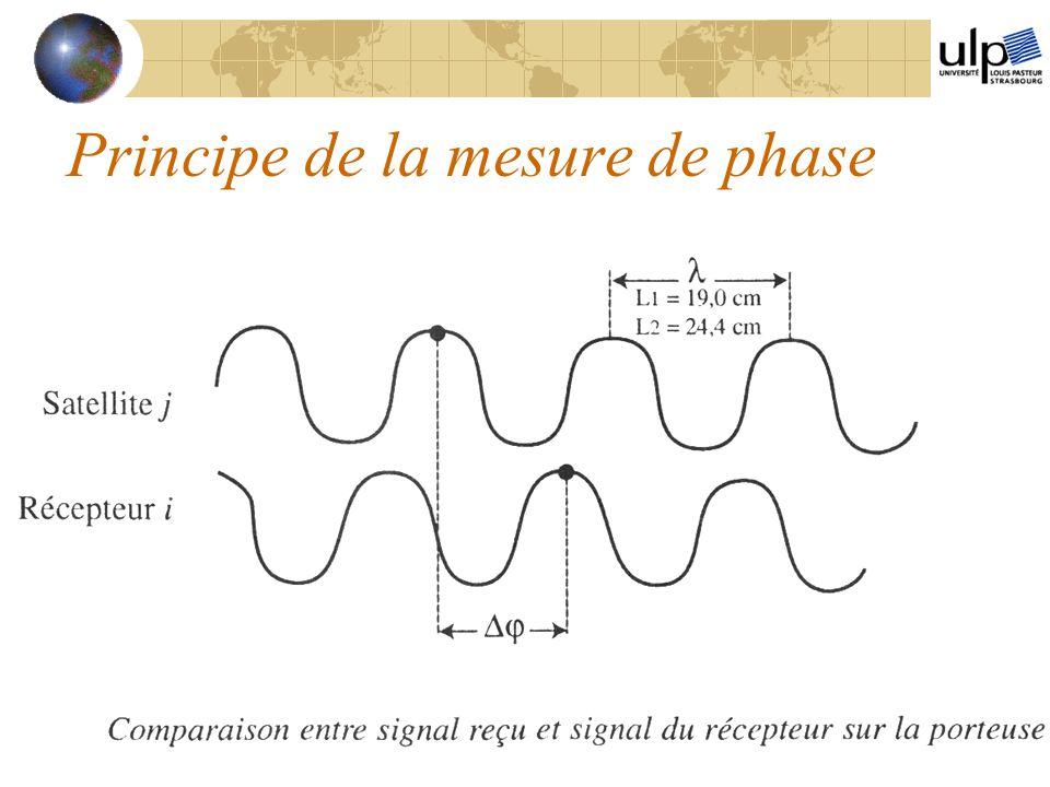 Principe de la mesure de phase