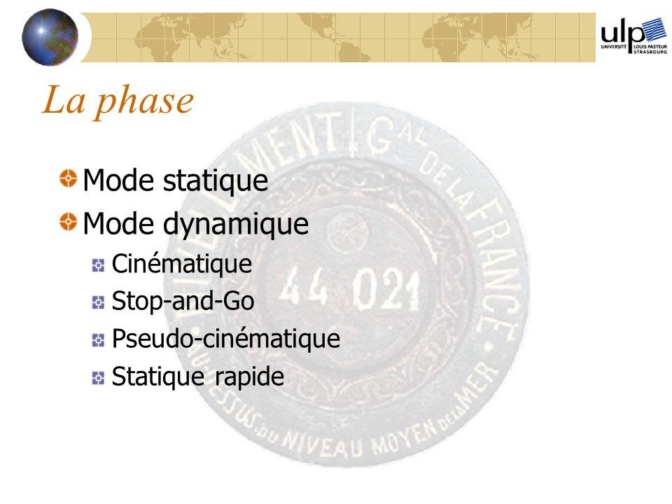 La phase Mode statique Mode dynamique Cinématique Stop-and-Go