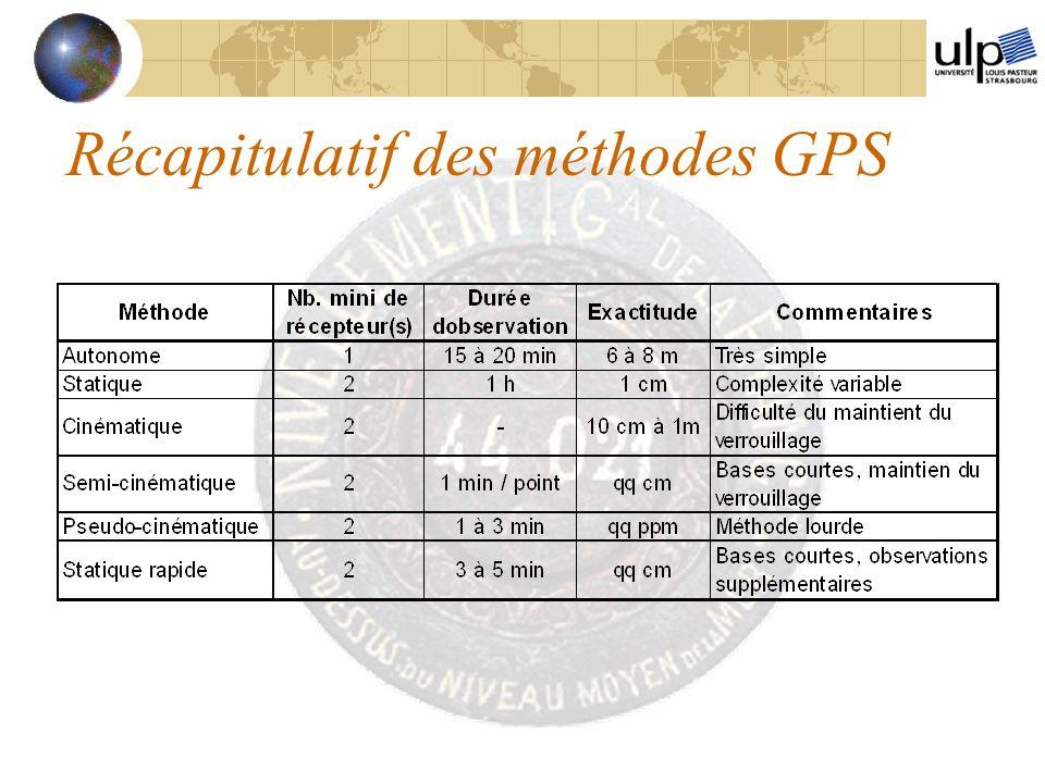 Récapitulatif des méthodes GPS
