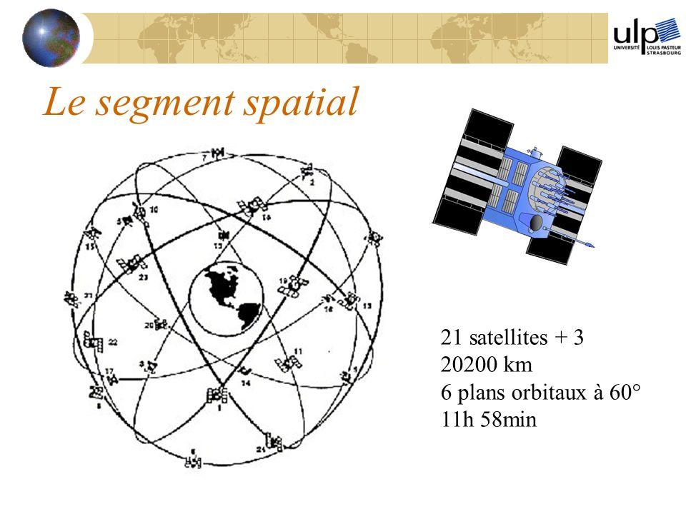 Le segment spatial 21 satellites + 3 20200 km 6 plans orbitaux à 60°