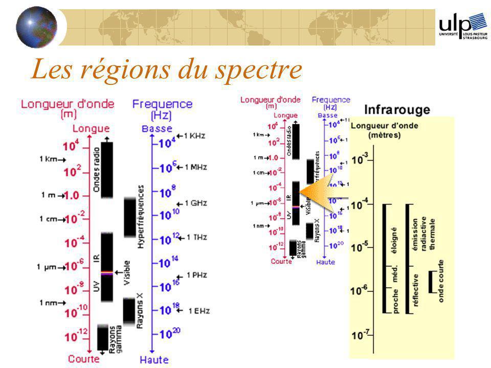 Les régions du spectre