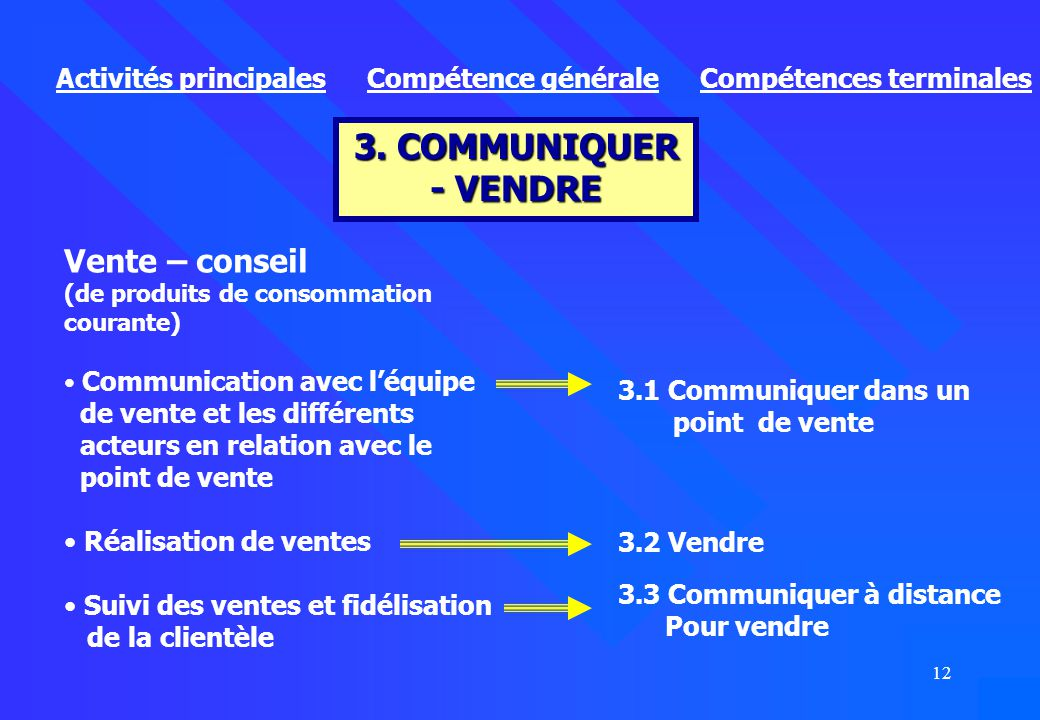 3. COMMUNIQUER - VENDRE Vente – conseil Activités principales