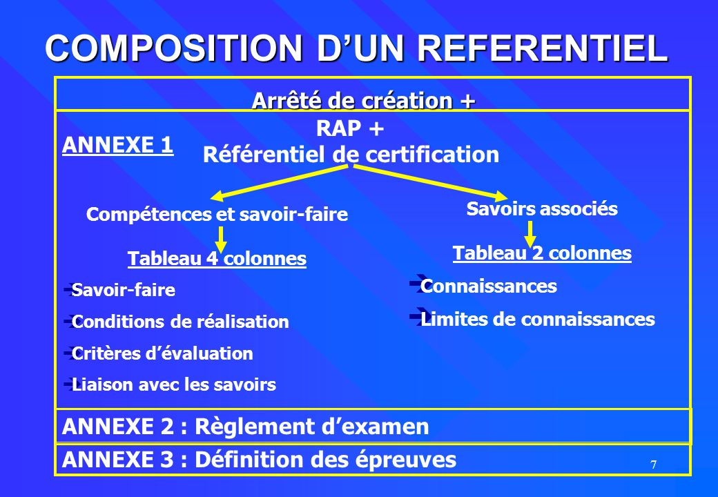 COMPOSITION D'UN REFERENTIEL