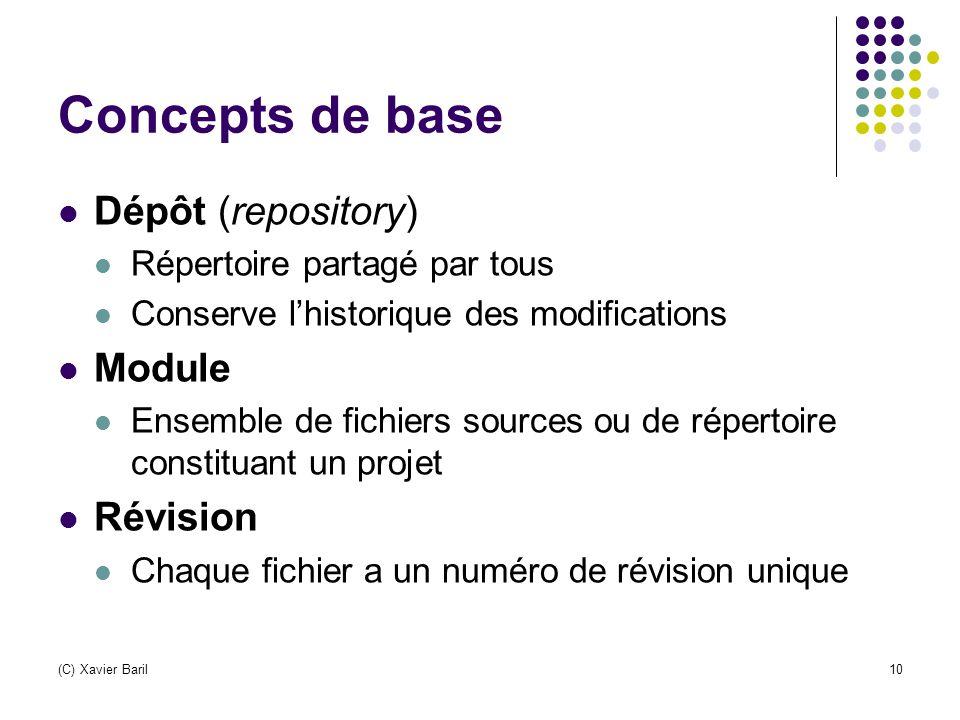Concepts de base Dépôt (repository) Module Révision