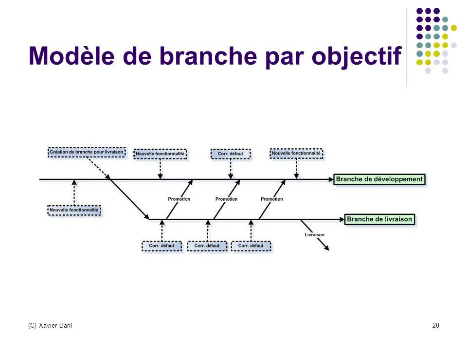 Modèle de branche par objectif