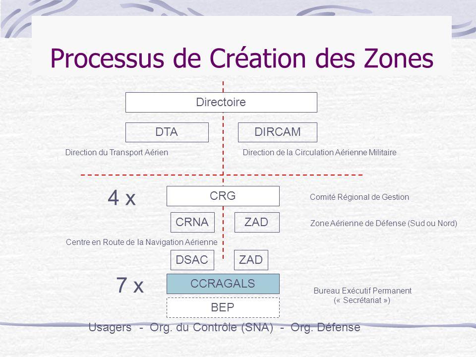 Processus de Création des Zones
