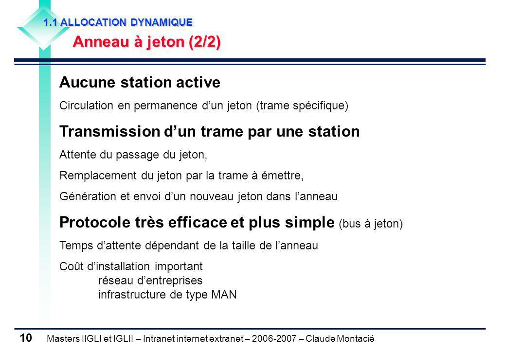 Transmission d'un trame par une station