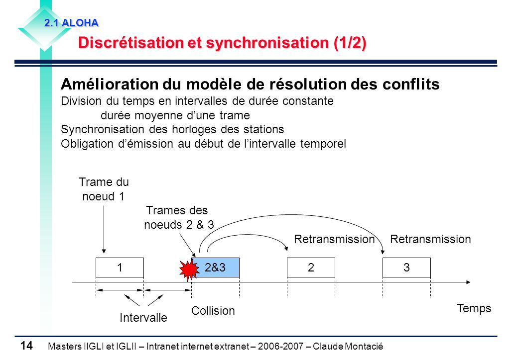 2.1 ALOHA Discrétisation et synchronisation (1/2)