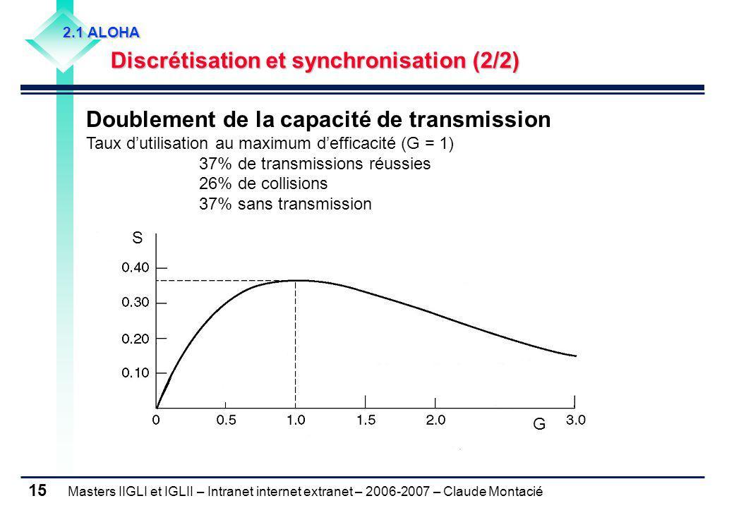 2.1 ALOHA Discrétisation et synchronisation (2/2)