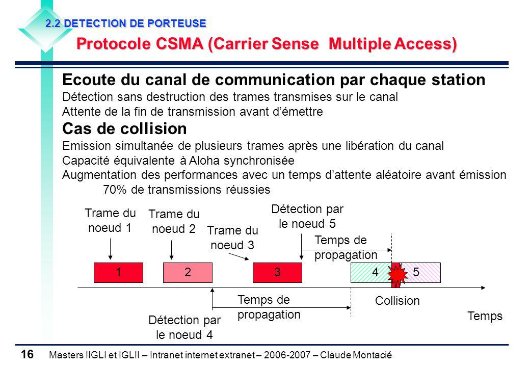 2.2 DETECTION DE PORTEUSE Protocole CSMA (Carrier Sense Multiple Access)