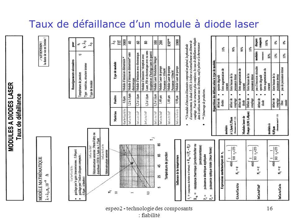 Taux de défaillance d'un module à diode laser