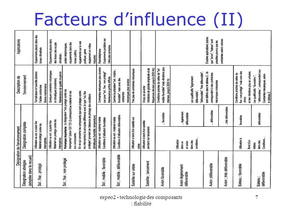 Facteurs d'influence (II)