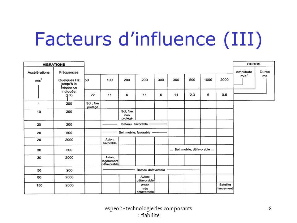 Facteurs d'influence (III)