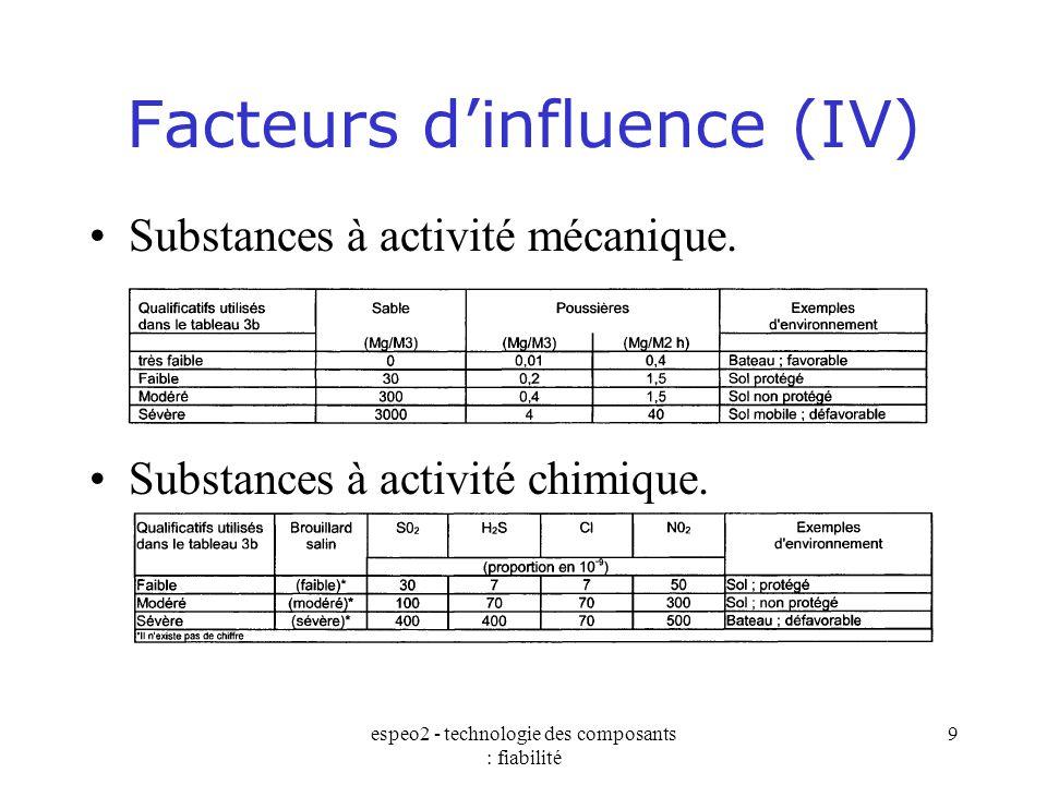 Facteurs d'influence (IV)