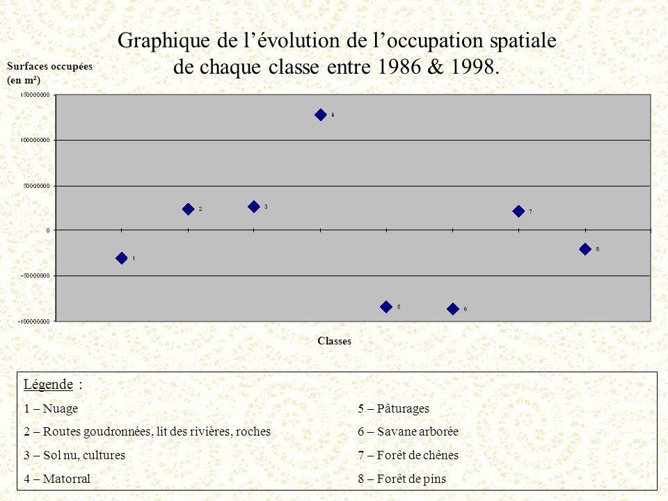 Graphique de l'évolution de l'occupation spatiale de chaque classe entre 1986 & 1998.