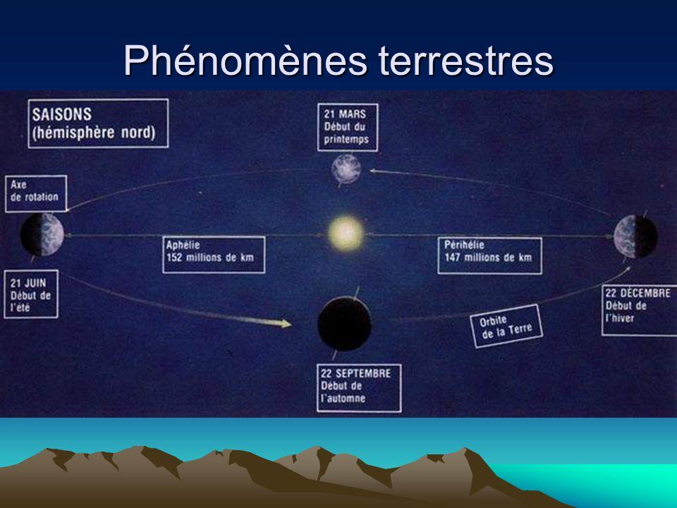 Phénomènes terrestres