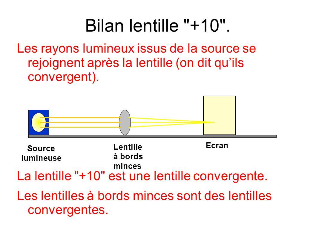 Bilan lentille +10 . Les rayons lumineux issus de la source se rejoignent après la lentille (on dit qu'ils convergent).