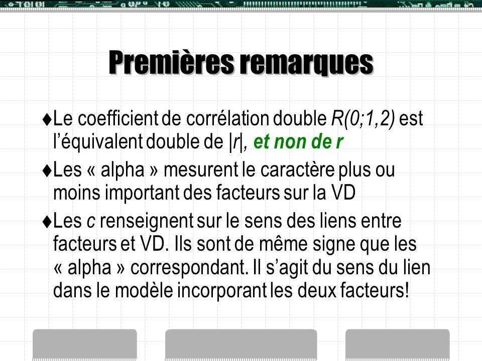 Premières remarques Le coefficient de corrélation double R(0;1,2) est l'équivalent double de |r|, et non de r.