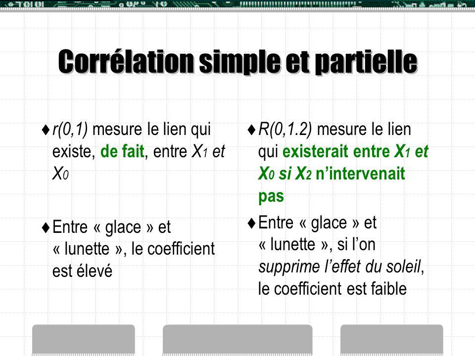 Corrélation simple et partielle