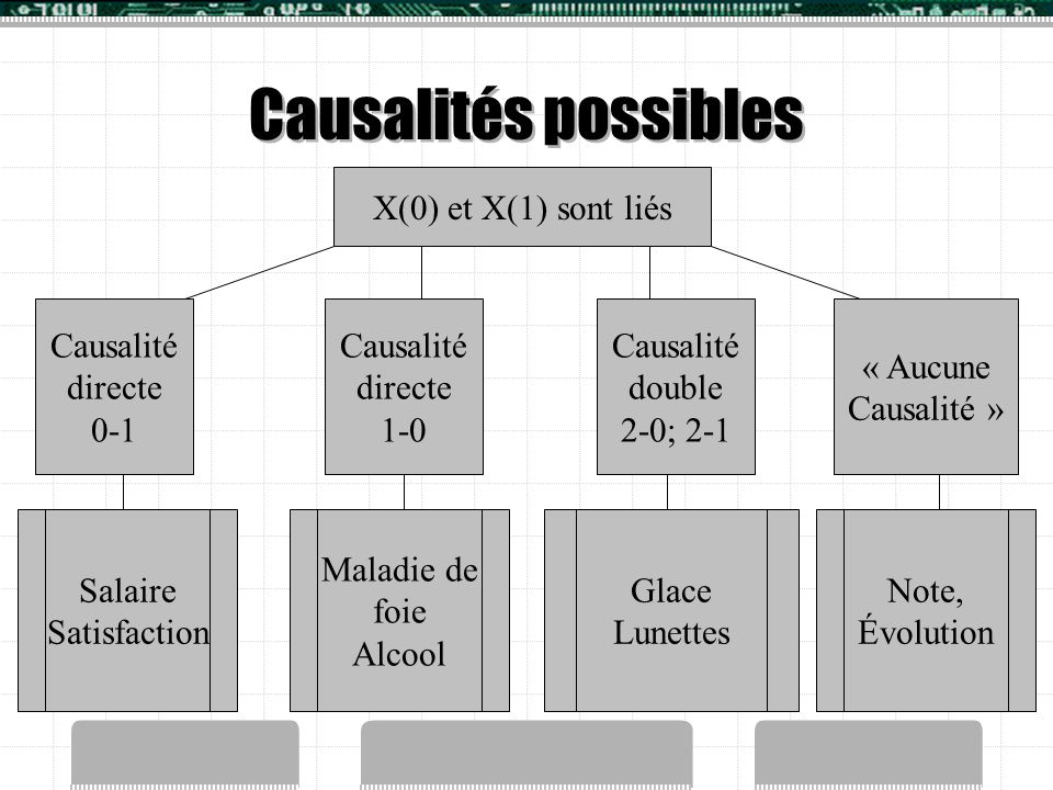 Causalités possibles X(0) et X(1) sont liés Causalité directe 0-1