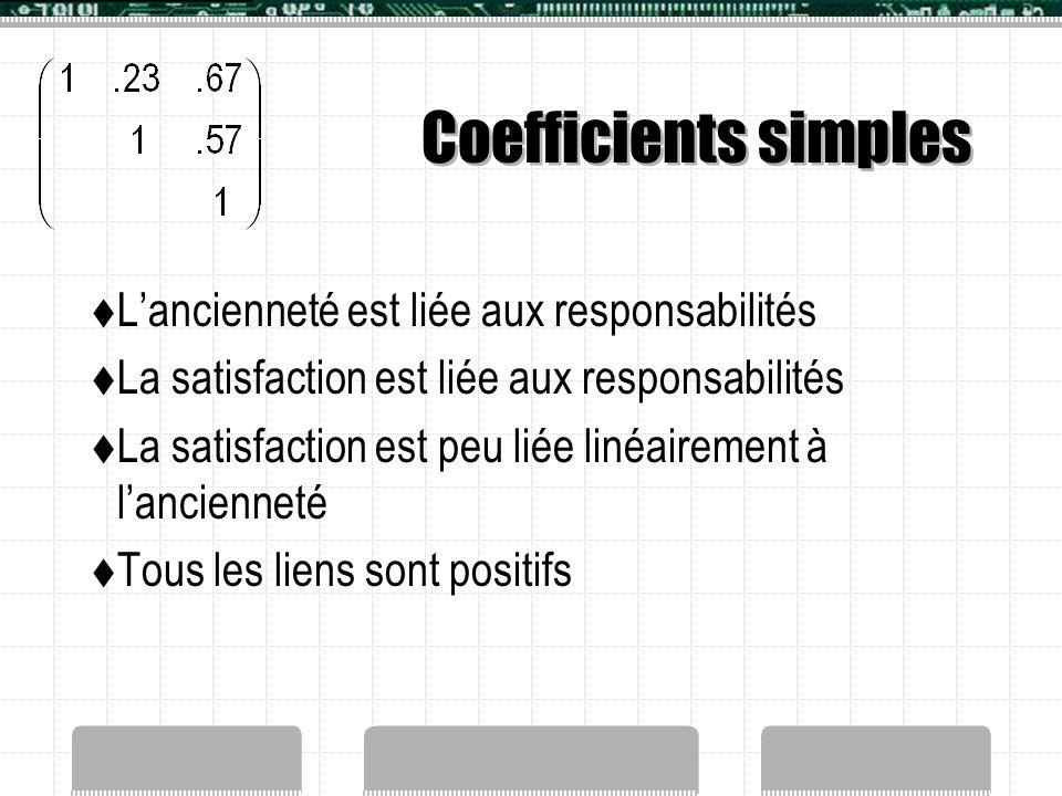 Coefficients simples L'ancienneté est liée aux responsabilités