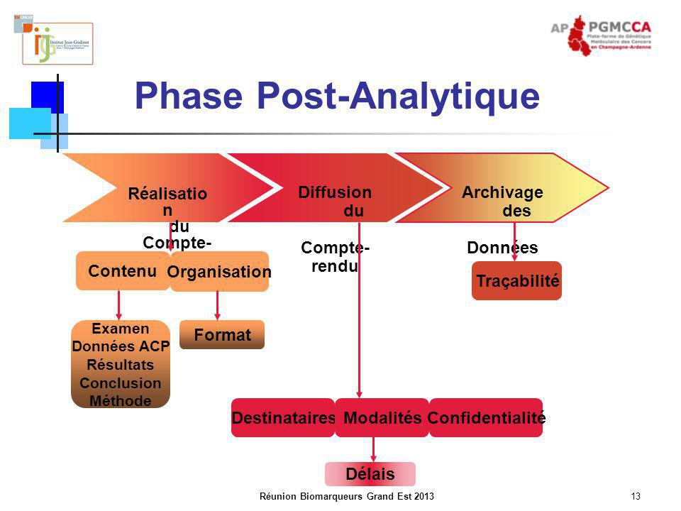 Phase Post-Analytique