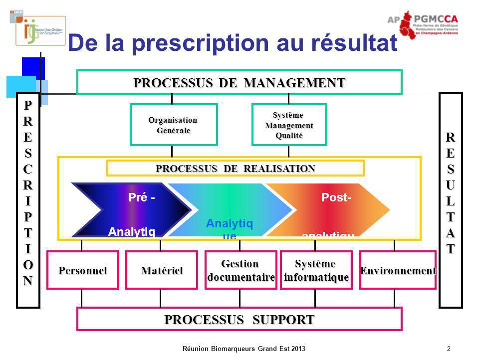 De la prescription au résultat