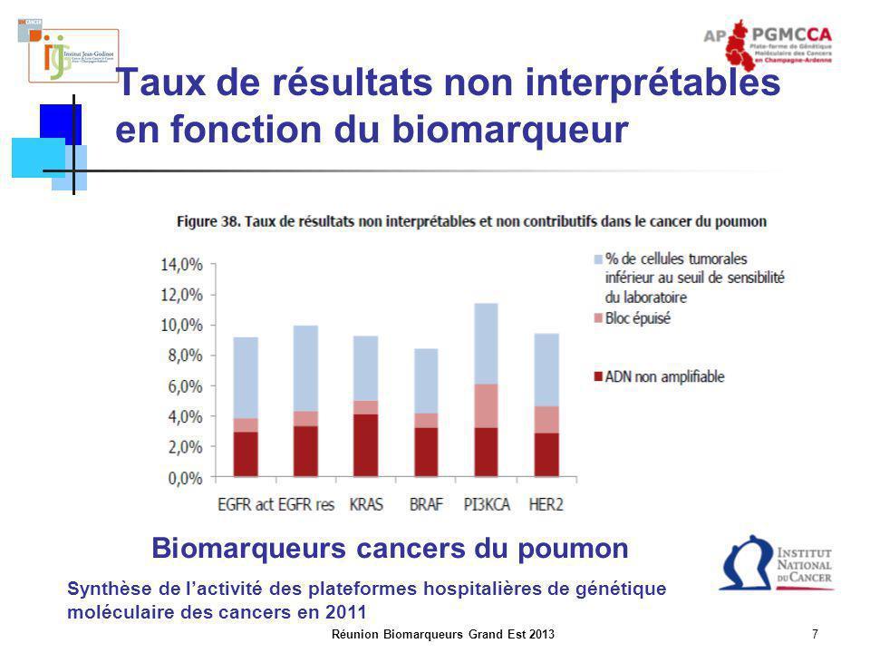 Taux de résultats non interprétables en fonction du biomarqueur
