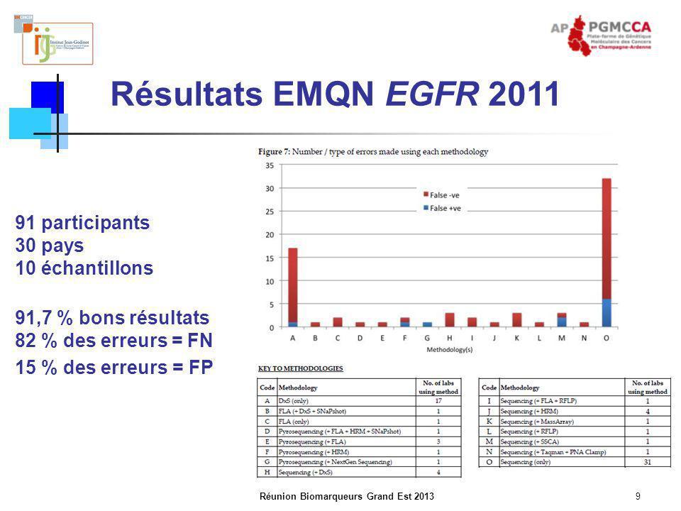 Réunion Biomarqueurs Grand Est 2013