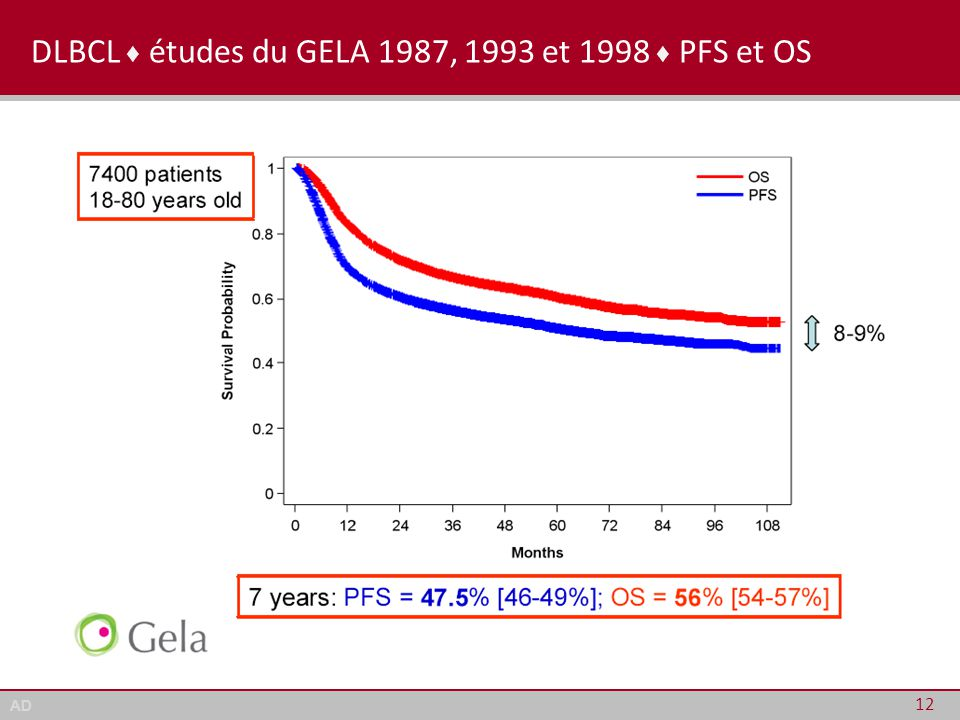 DLBCL ♦ études du GELA 1987, 1993 et 1998 ♦ PFS et OS