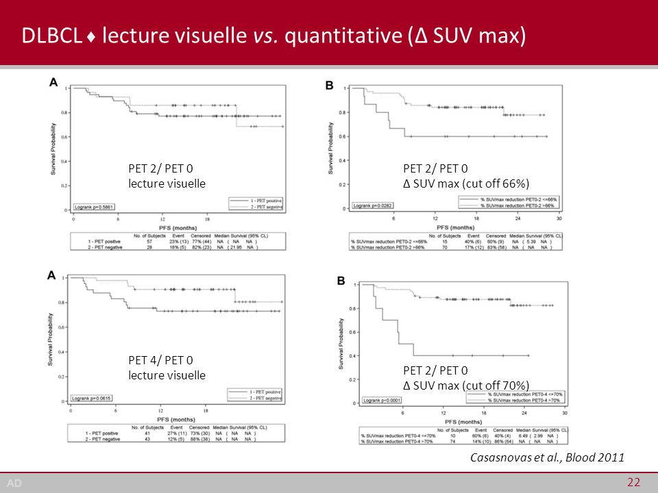 DLBCL ♦ lecture visuelle vs. quantitative (Δ SUV max)