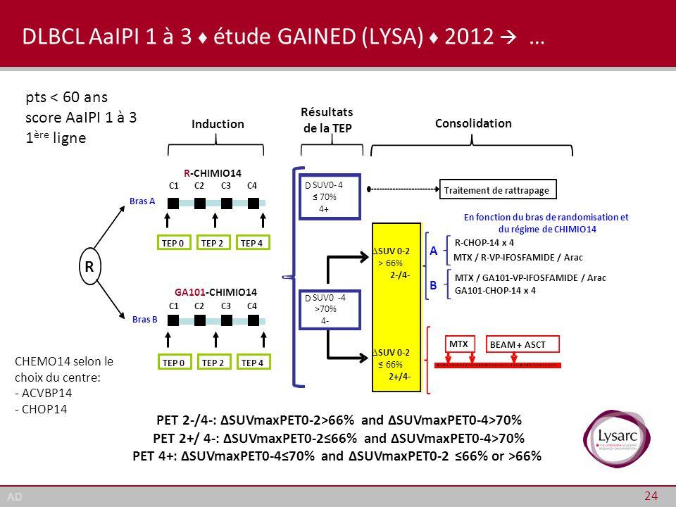 DLBCL AaIPI 1 à 3 ♦ étude GAINED (LYSA) ♦ 2012  …