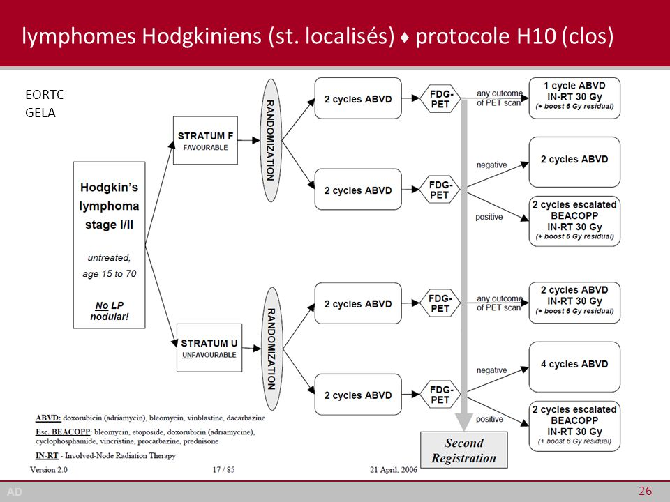 lymphomes Hodgkiniens (st. localisés) ♦ protocole H10 (clos)