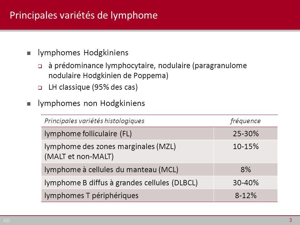 Principales variétés de lymphome