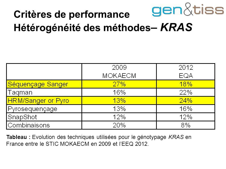 Critères de performance Hétérogénéité des méthodes– KRAS
