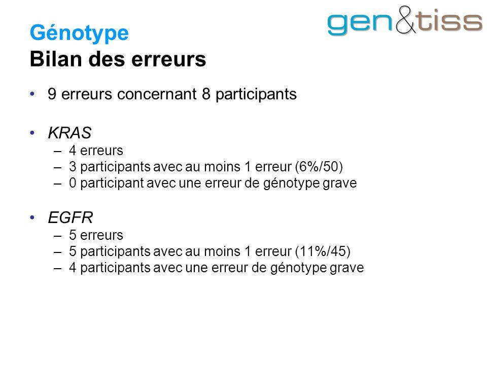 Génotype Bilan des erreurs