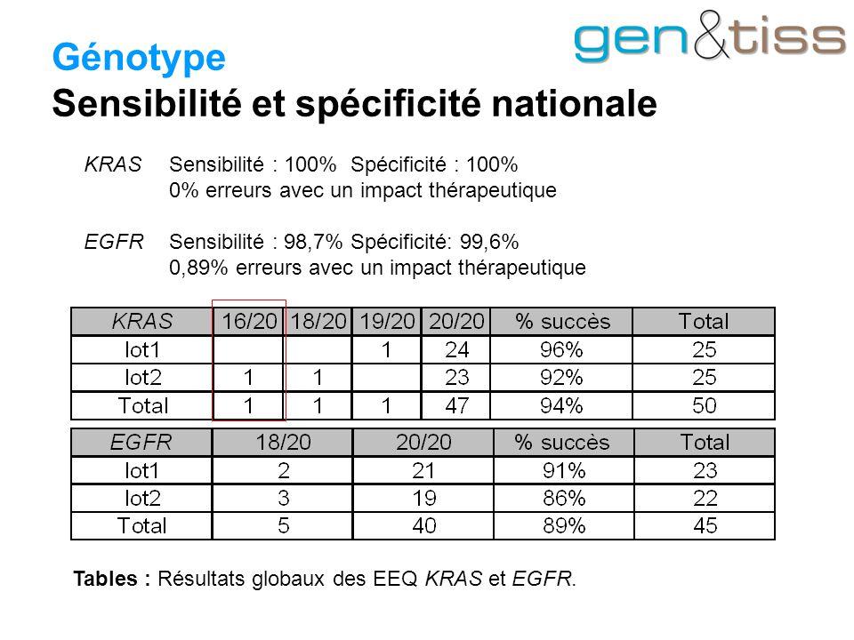 Génotype Sensibilité et spécificité nationale