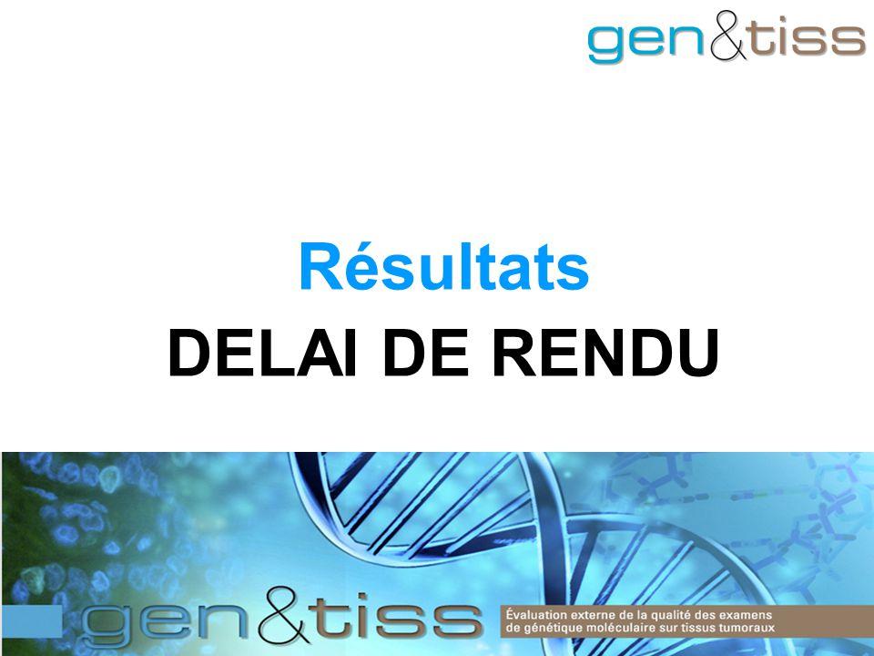 Résultats DELAI DE RENDU