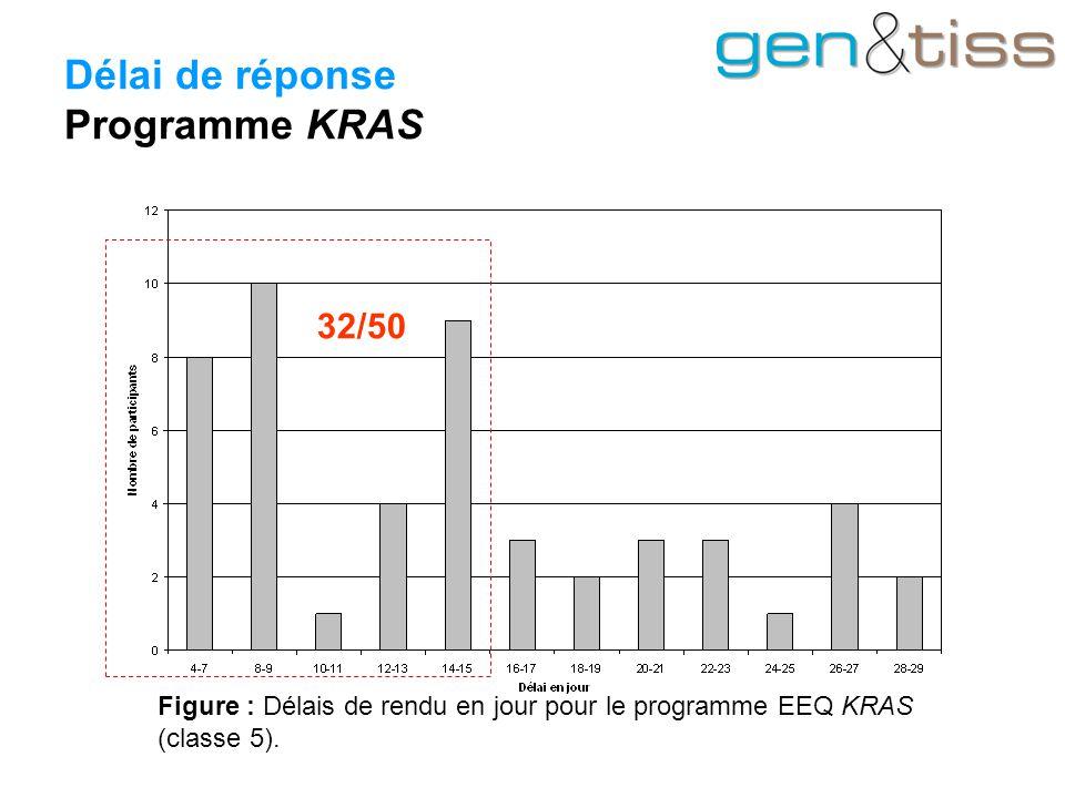 Délai de réponse Programme KRAS