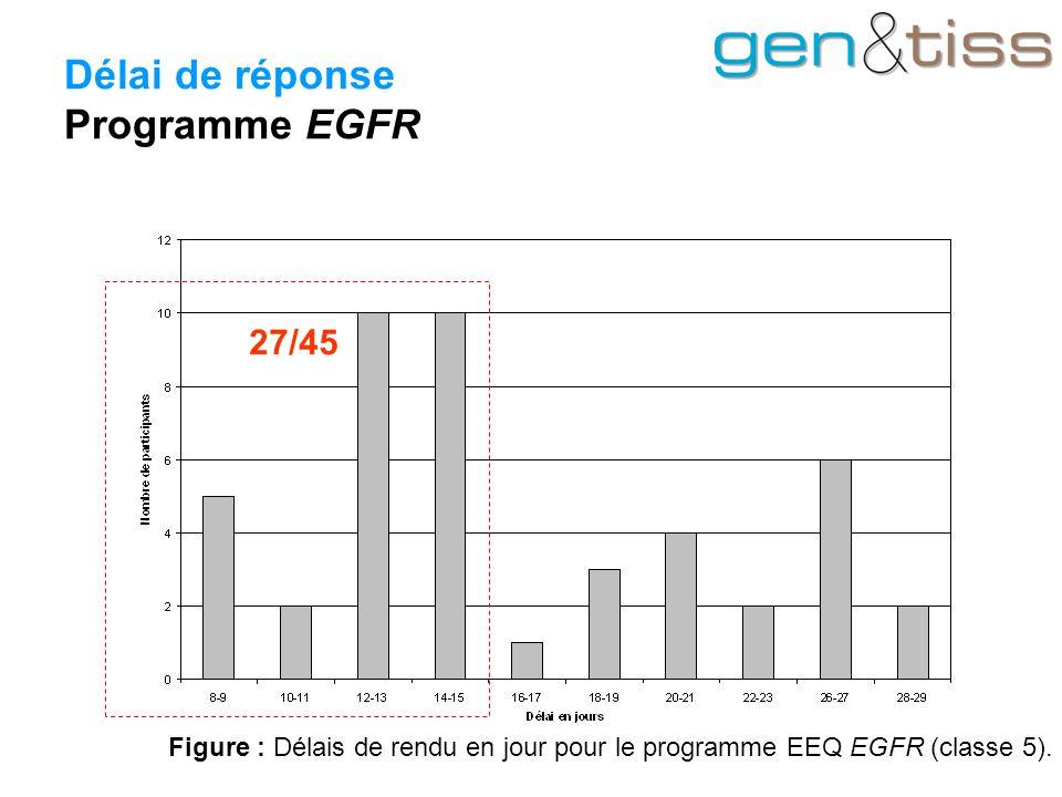 Délai de réponse Programme EGFR