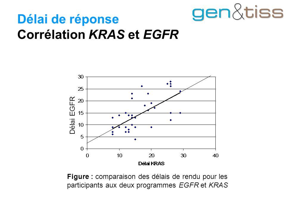 Délai de réponse Corrélation KRAS et EGFR