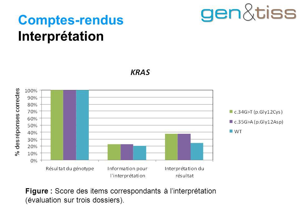 Comptes-rendus Interprétation