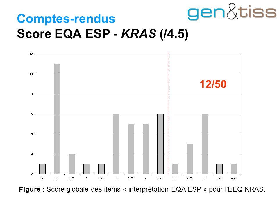 Comptes-rendus Score EQA ESP - KRAS (/4.5)