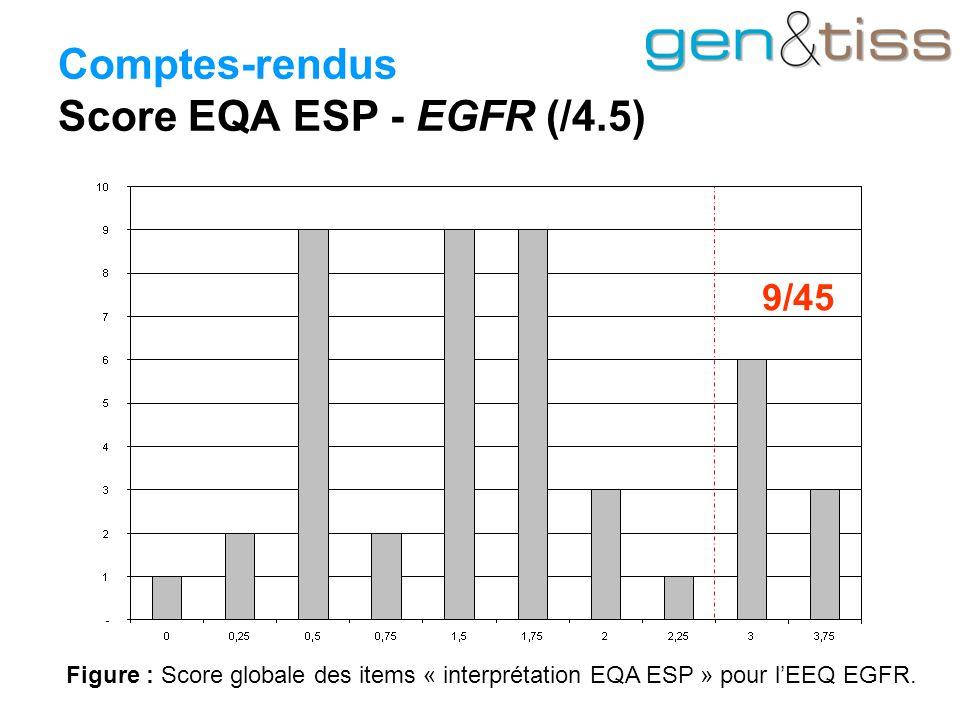 Comptes-rendus Score EQA ESP - EGFR (/4.5)
